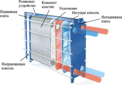 Пластинчатый разборный теплообменник SWEP GX-42S Саров Пластинчатый теплообменник ONDA GG006 Ростов-на-Дону