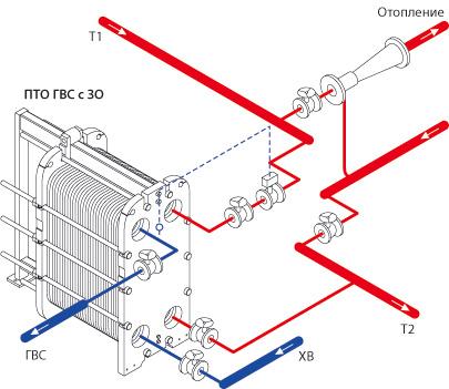 Схема теплообменника подключение Паяный пластинчатый теплообменник SWEP B500Т Шахты